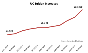 UC-Tuition-Increases